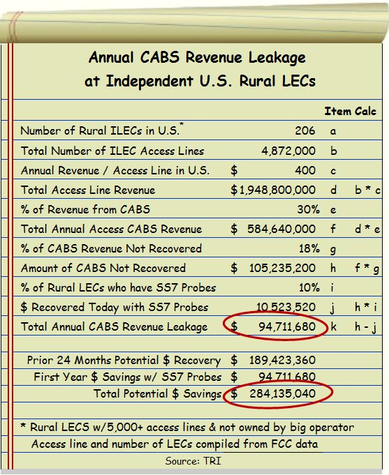 Annual CABS Revenue Recovery