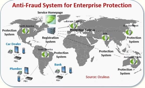 Anti-Fraud Protection System for PBX
