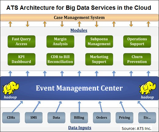 ATS Architecture for Big Data in the Cloud