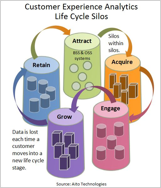 Customer Analytics Life Cycles