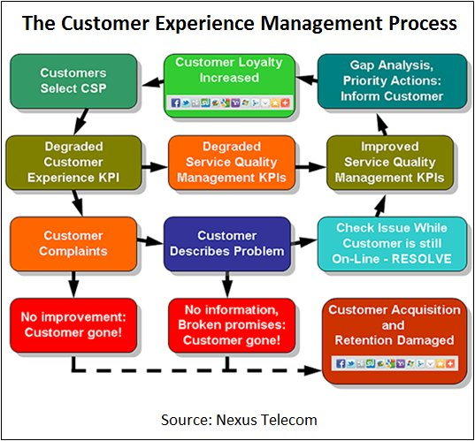 The Customer Experience Management Process