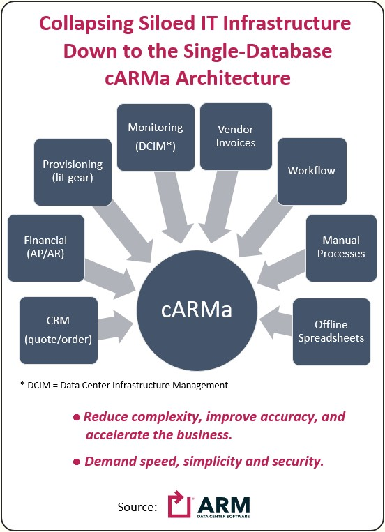 Collapsing siloed it infrastructure down to the single-database carma architecture