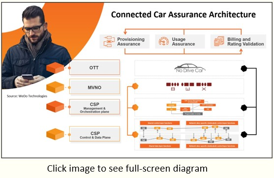 Connected Car Assurance Architecture