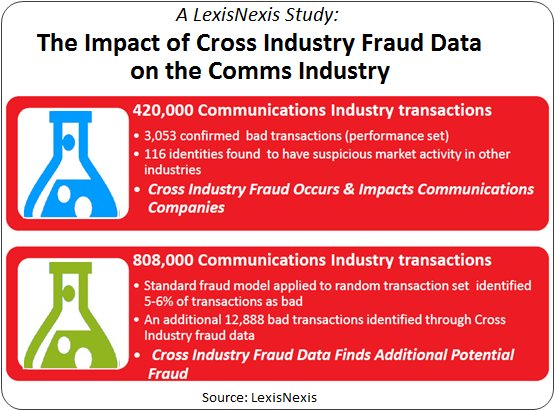 Cross Industry Impact to Comms Industry