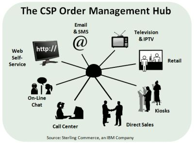21st Century Order Management: The Cross-Channel Sales Conversation