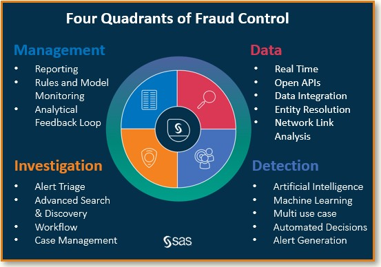 Four Quadrants of Fraud Control