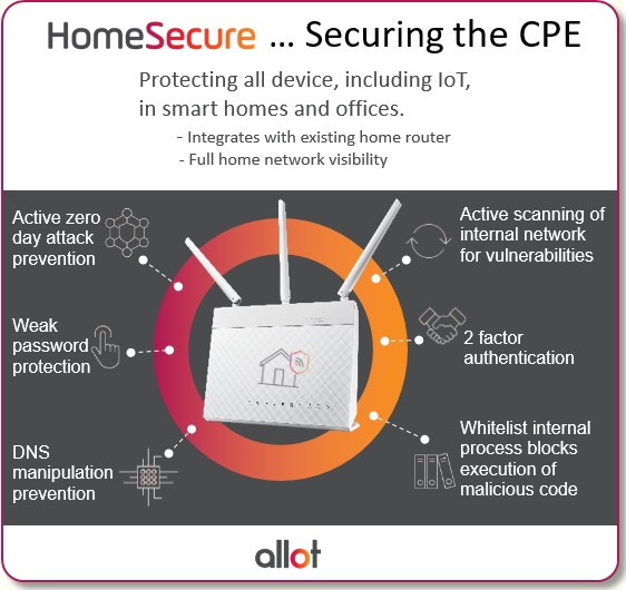 HomeSecure Securing the CPE