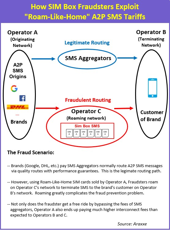 Why SIM Box Bypass Fraud is a Growing Concern in A2P SMS, Especially