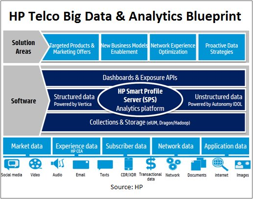 HP Telco Big Data and Analytics Blueprint