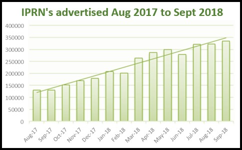 Number of IPRNs Advertised 2017 to 2018