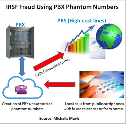 IRSF Phantom PBX Numbers Fraud Case