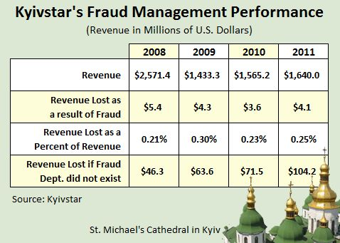 Kyivstar Fraud Management Program