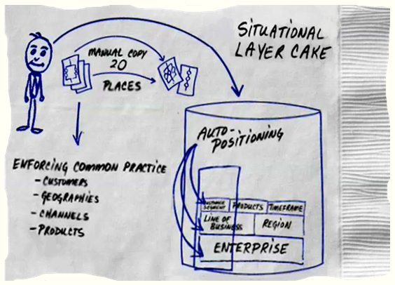 Pegasystems' Situational Layer Cake