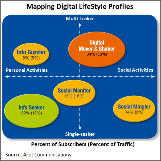 Mapping Digital LifeStyle Profiles