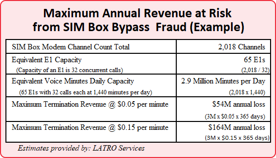 Maximum Annual Revenue at Risk from SIM Box Bypass Fraud