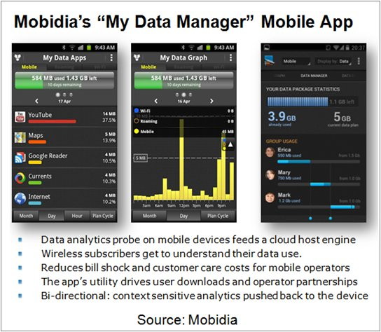 Mobidia's My Data Manager Mobile App