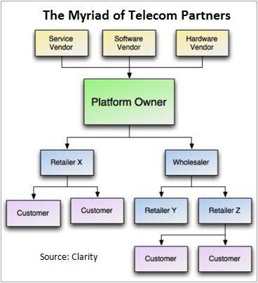 Myriad of Telecom Partners