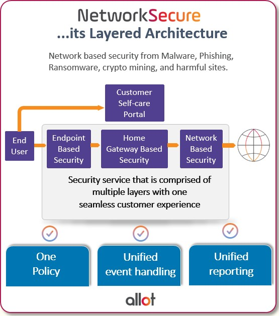 Networksecure its layered architecture