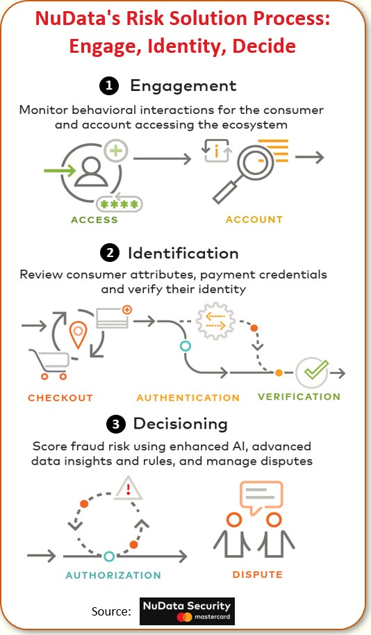 Nudata's Risk Solution Process: Engage, Identify, Decide
