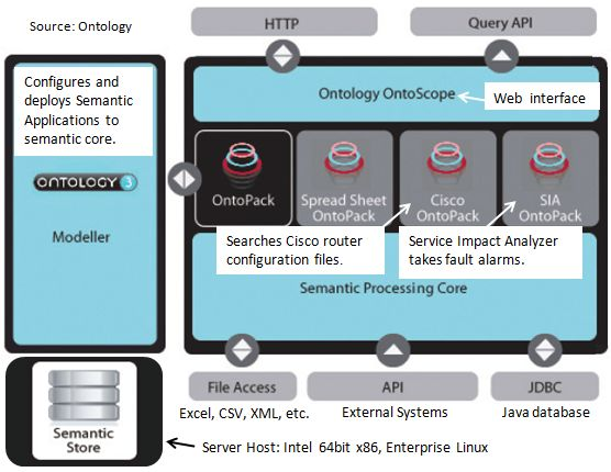 The Ontology Architecture