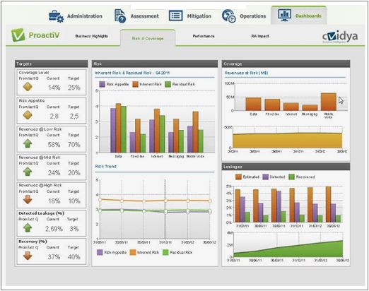 ProactiV Dashboard
