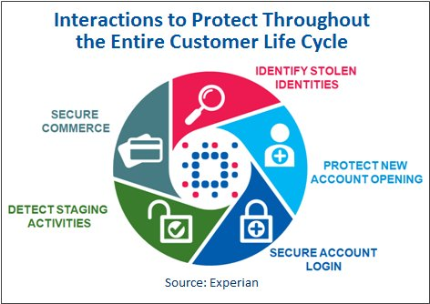Protecting the Customer Life Cycle
