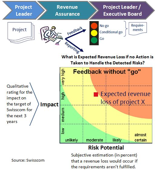 Revenue Assurance Clearing Process