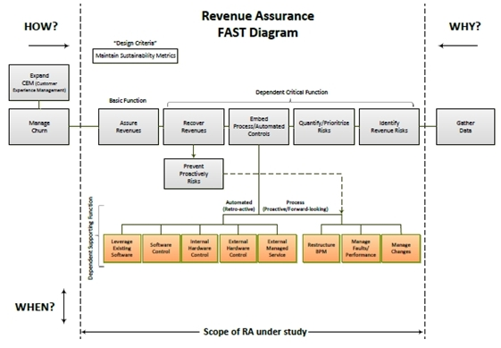 Telecom Revenue Assurance Crash Course