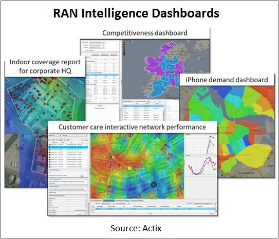 RAN Intelligence Dashboards