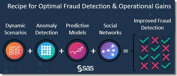 Recipe for Optimal Fraud Detection and Operational Gains