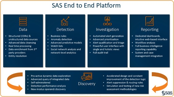 SAS End to End Platform