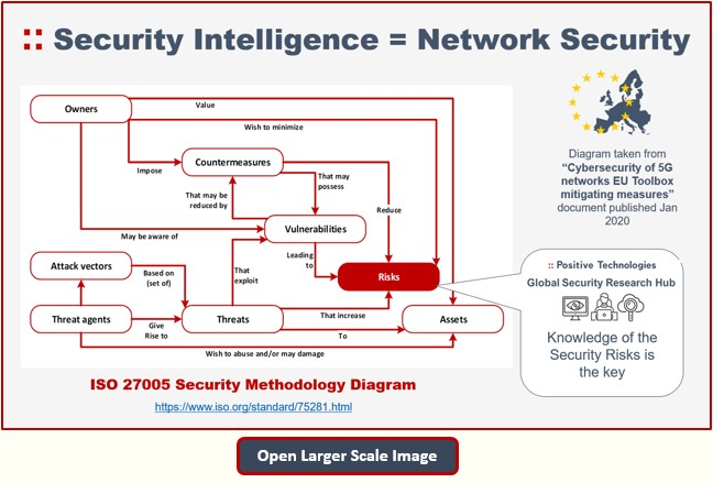 Security Intelligence = Network Security