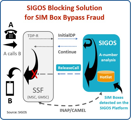 Big Data without the Database: SIGOS Delivers Purpose-Built