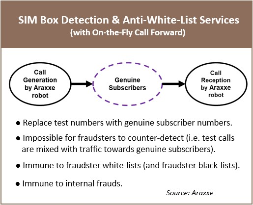 SIM Box Detection and Anti-White-List Services