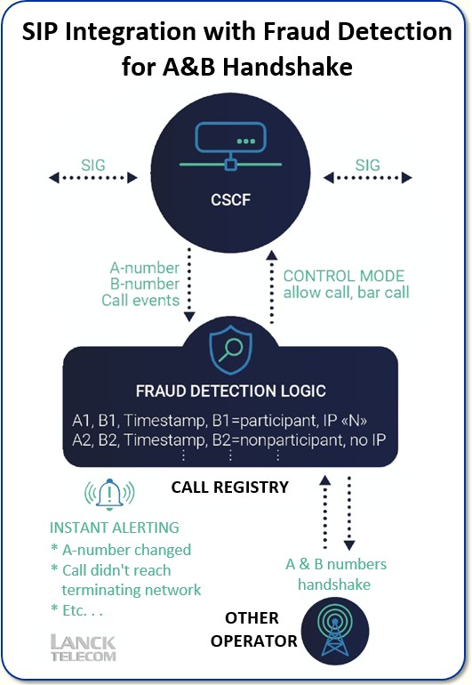 SIP Integration with Fraud Detection for A&B Handshake