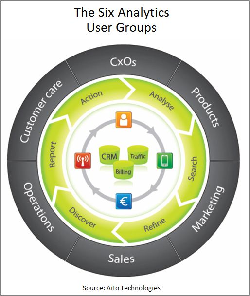Six Analytics User Groups