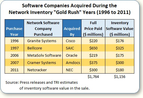 Software companies acquired during the network inventory gold rush years 1996 to 2011