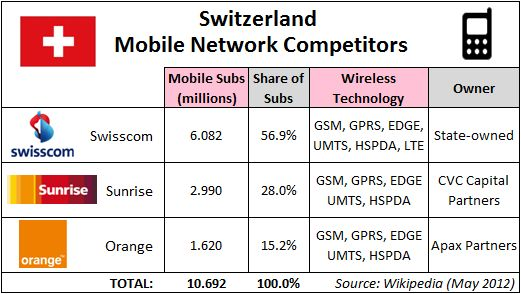 Mobile Operators of Switzerland