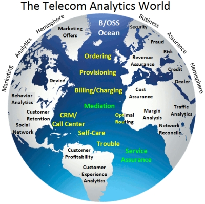 Synthesizing the Telecom Business Assurance Practice With