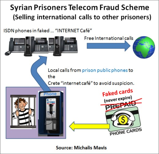 Syrian Prisoner Fraud Case