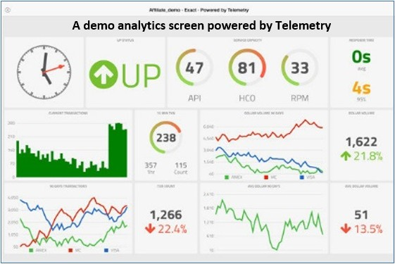 TELUS Telemetry Sample Analytics Screen