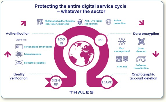 Thales digital service cycle small