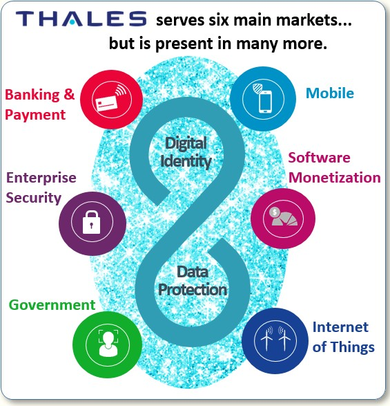 Thales markets