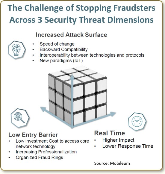 The challenge of stopping fraudsters across 3 security threat dimensions