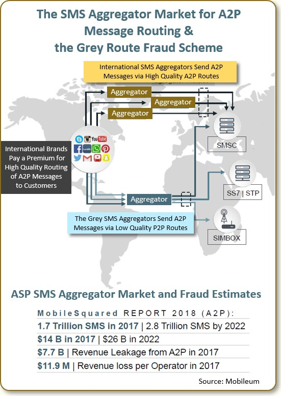 The sms aggregator market for a2p message routing and the grey route fraud scheme