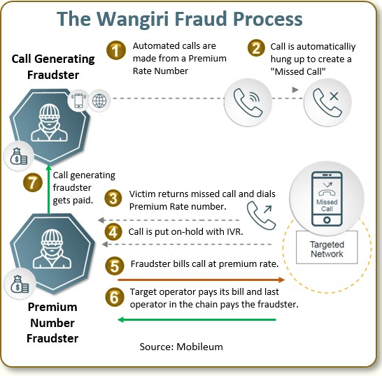 The wangiri fraud process