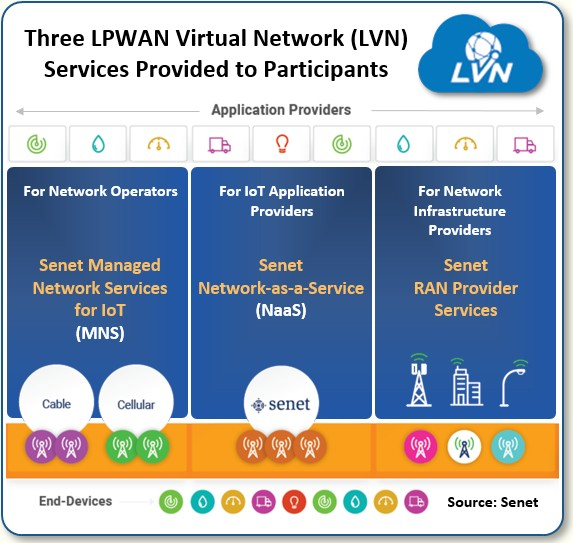 Three lpwan virtual network services provided to participants