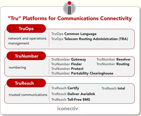 Tru platforms for communications connectivity